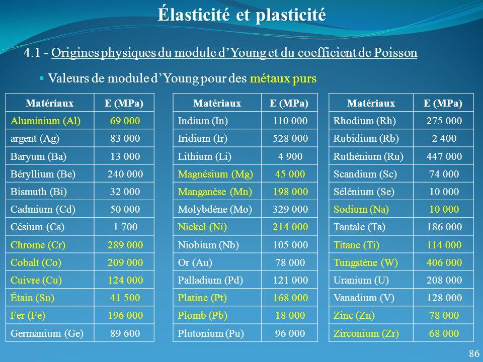 86 Valeurs de module dYoung pour des métaux purs Élasticité et plasticité 4.1 - Origines physiques du module dYoung et du coefficient de Poisson MatériauxE (MPa) Rhodium (Rh) 275 000 Rubidium (Rb) 2 400 Ruthénium (Ru) 447 000 Scandium (Sc) 74 000 Sélénium (Se) 10 000 Sodium (Na) 10 000 Tantale (Ta) 186 000 Titane (Ti) 114 000 Tungstène (W) 406 000 Uranium (U) 208 000 Vanadium (V) 128 000 Zinc (Zn) 78 000 Zirconium (Zr) 68 000 MatériauxE (MPa) Indium (In) 110 000 Iridium (Ir) 528 000 Lithium (Li) 4 900 Magnésium (Mg) 45 000 Manganèse (Mn) 198 000 Molybdène (Mo) 329 000 Nickel (Ni) 214 000 Niobium (Nb) 105 000 Or (Au) 78 000 Palladium (Pd) 121 000 Platine (Pt) 168 000 Plomb (Pb) 18 000 Plutonium (Pu) 96 000 MatériauxE (MPa) Aluminium (Al) 69 000 argent (Ag) 83 000 Baryum (Ba) 13 000 Béryllium (Be) 240 000 Bismuth (Bi) 32 000 Cadmium (Cd) 50 000 Césium (Cs) 1 700 Chrome (Cr) 289 000 Cobalt (Co) 209 000 Cuivre (Cu) 124 000 Étain (Sn) 41 500 Fer (Fe) 196 000 Germanium (Ge) 89 600