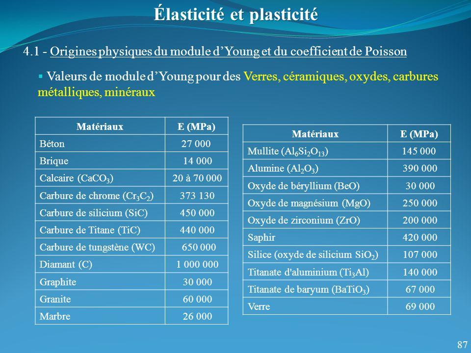 87 Valeurs de module dYoung pour des Verres, céramiques, oxydes, carbures métalliques, minéraux Élasticité et plasticité 4.1 - Origines physiques du module dYoung et du coefficient de Poisson MatériauxE (MPa) Béton27 000 Brique 14 000 Calcaire (CaCO 3 ) 20 à 70 000 Carbure de chrome (Cr 3 C 2 ) 373 130 Carbure de silicium (SiC) 450 000 Carbure de Titane (TiC) 440 000 Carbure de tungstène (WC) 650 000 Diamant (C) 1 000 000 Graphite 30 000 Granite 60 000 Marbre 26 000 MatériauxE (MPa) Mullite (Al 6 Si 2 O 13 )145 000 Alumine (Al 2 O 3 ) 390 000 Oxyde de béryllium (BeO) 30 000 Oxyde de magnésium (MgO) 250 000 Oxyde de zirconium (ZrO) 200 000 Saphir 420 000 Silice (oxyde de silicium SiO 2 ) 107 000 Titanate d aluminium (Ti 3 Al) 140 000 Titanate de baryum (BaTiO 3 ) 67 000 Verre 69 000