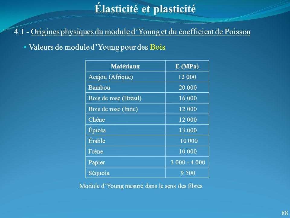 88 Valeurs de module dYoung pour des Bois Élasticité et plasticité 4.1 - Origines physiques du module dYoung et du coefficient de Poisson MatériauxE (