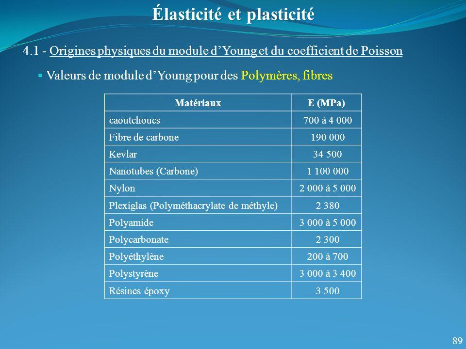 89 Valeurs de module dYoung pour des Polymères, fibres Élasticité et plasticité 4.1 - Origines physiques du module dYoung et du coefficient de Poisson MatériauxE (MPa) caoutchoucs 700 à 4 000 Fibre de carbone 190 000 Kevlar 34 500 Nanotubes (Carbone) 1 100 000 Nylon 2 000 à 5 000 Plexiglas (Polyméthacrylate de méthyle) 2 380 Polyamide 3 000 à 5 000 Polycarbonate 2 300 Polyéthylène 200 à 700 Polystyrène 3 000 à 3 400 Résines époxy 3 500