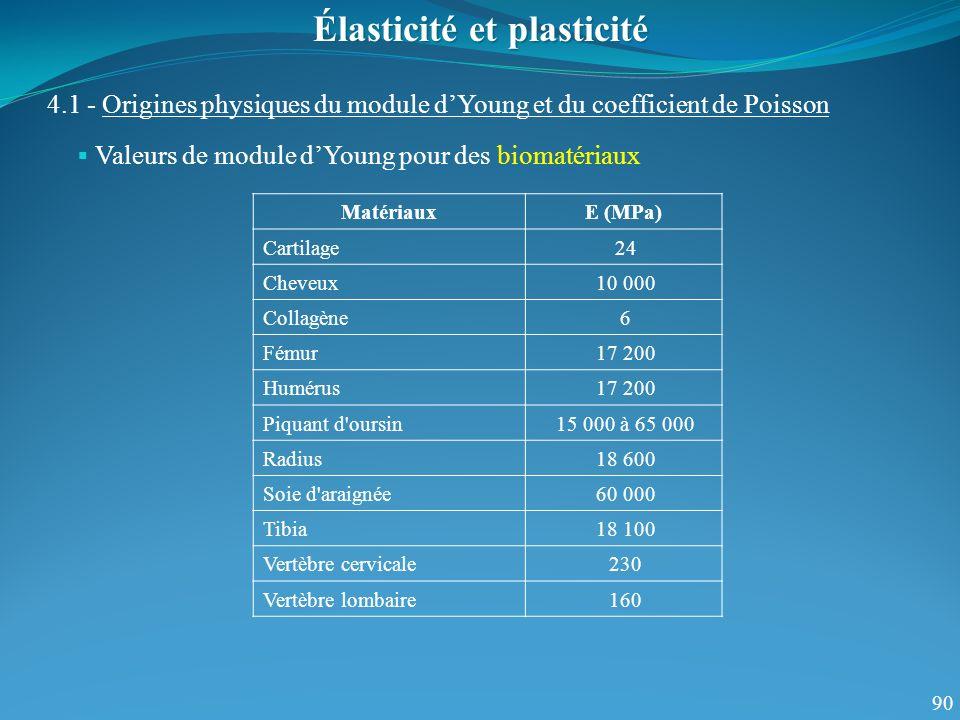 90 Valeurs de module dYoung pour des biomatériaux Élasticité et plasticité 4.1 - Origines physiques du module dYoung et du coefficient de Poisson Maté