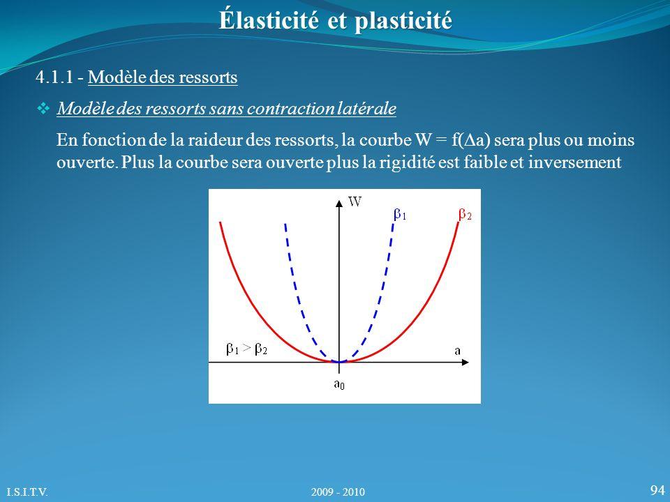 94 4.1.1 - Modèle des ressorts Élasticité et plasticité Modèle des ressorts sans contraction latérale En fonction de la raideur des ressorts, la courbe W = f( a) sera plus ou moins ouverte.