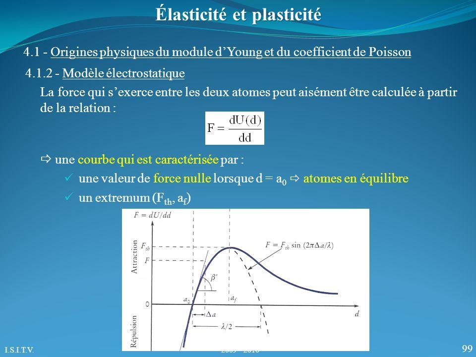 99 Élasticité et plasticité 4.1.2 - Modèle électrostatique 4.1 - Origines physiques du module dYoung et du coefficient de Poisson une courbe qui est caractérisée par : une valeur de force nulle lorsque d = a 0 atomes en équilibre un extremum (F th, a f ) La force qui sexerce entre les deux atomes peut aisément être calculée à partir de la relation : I.S.I.T.V.