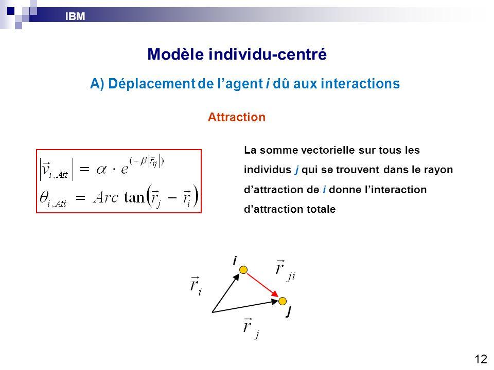 IBM Modèle individu-centré La somme vectorielle sur tous les individus j qui se trouvent dans le rayon dattraction de i donne linteraction dattraction