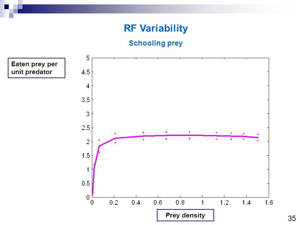 RF Variability Schooling prey Eaten prey per unit predator Prey density 35