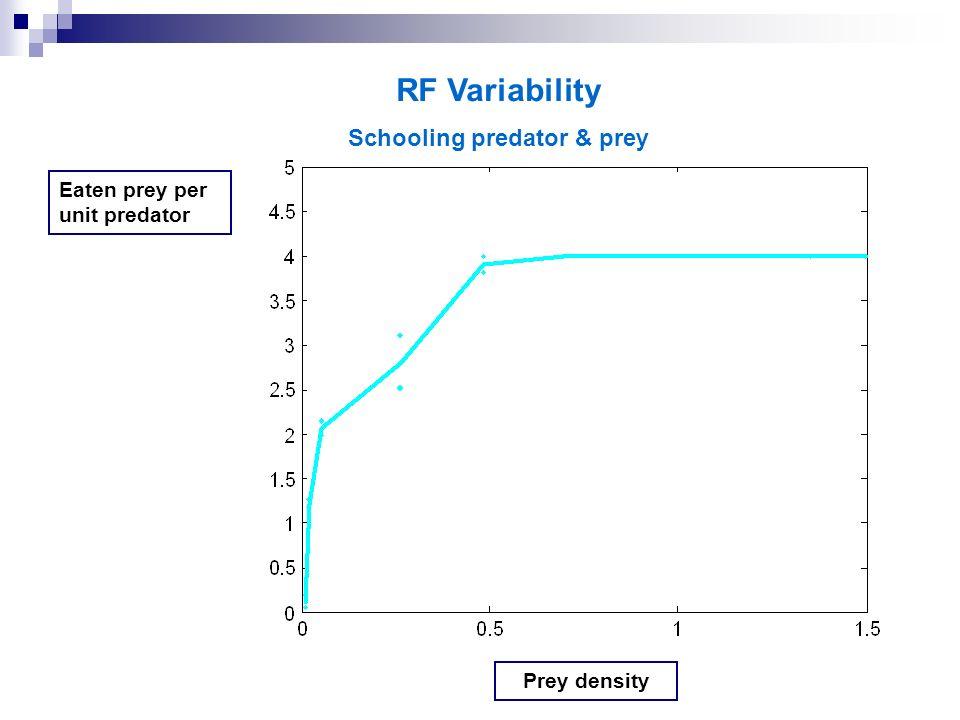 RF Variability Schooling predator & prey Eaten prey per unit predator Prey density