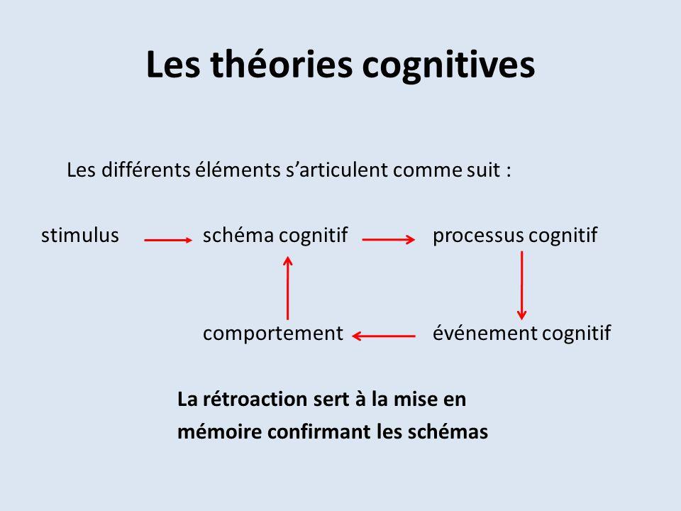 Les théories cognitives Les différents éléments sarticulent comme suit : stimulus schéma cognitif processus cognitif comportement événement cognitif L