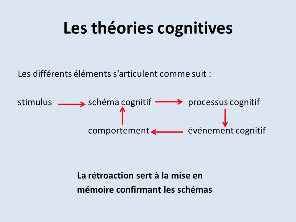Les théories cognitives Les différents éléments sarticulent comme suit : stimulus schéma cognitif processus cognitif comportement événement cognitif La rétroaction sert à la mise en mémoire confirmant les schémas