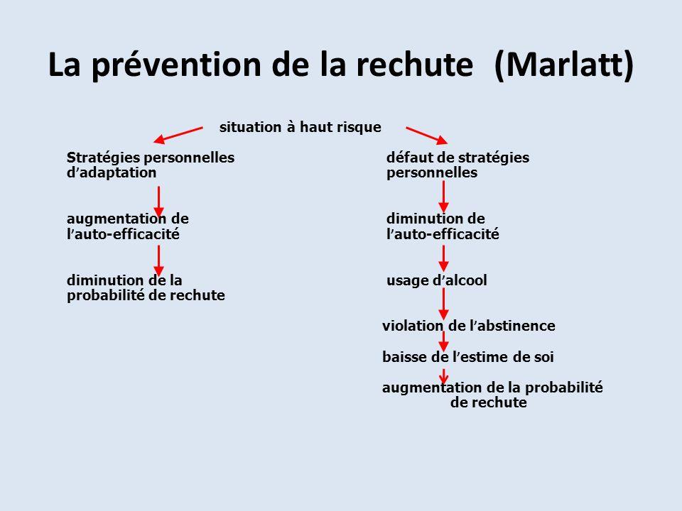 La prévention de la rechute (Marlatt) situation à haut risque Stratégies personnelles défaut de stratégies d adaptation personnelles augmentation de d