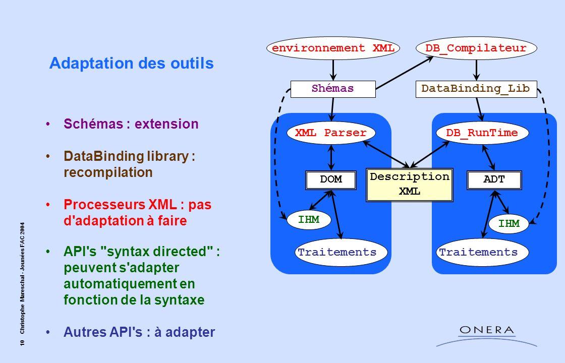 10 Christophe Mareschal - Jounées FAC 2004 Adaptation des outils ShémasDataBinding_Lib DOM environnement XMLDB_Compilateur XML ParserDB_RunTime ADT Tr