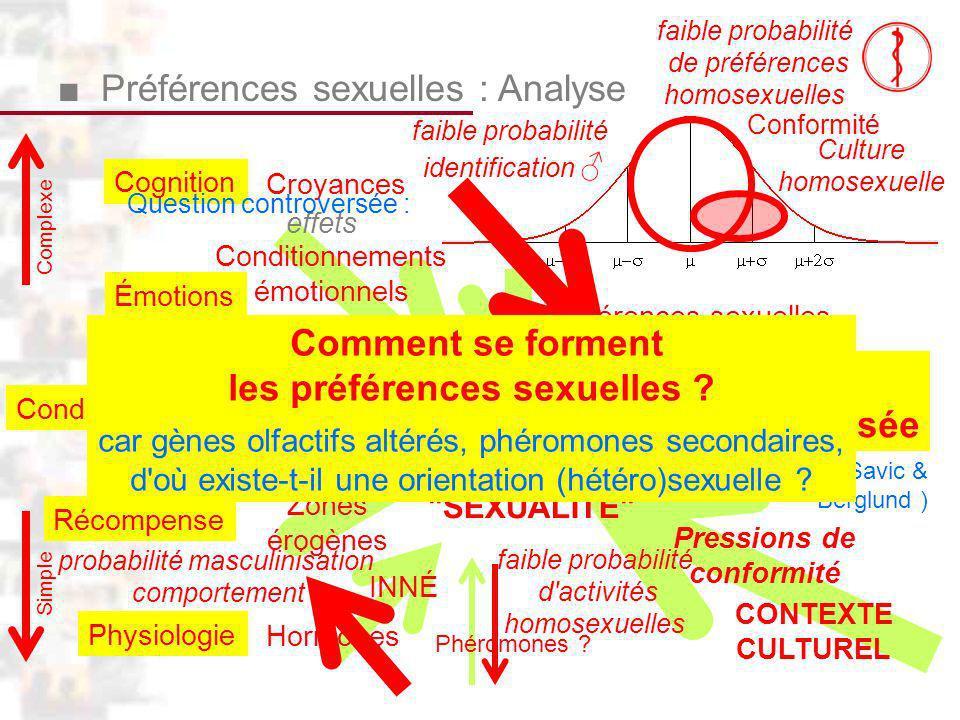 Fille masculinisée D102 : Modèles : Homme 23 : Clinique 2 Complexe Simple Récompense Conditionnement Zones érogènes ACQUIS Recherche plaisir Conditionnements émotionnels APPRENTISSAGE SEXUALITÉ Conformité Croyances Physiologie CONTEXTE CULTUREL Pressions de conformité Préférences sexuelles : Analyse effets Émotions Cognition Phéromones .