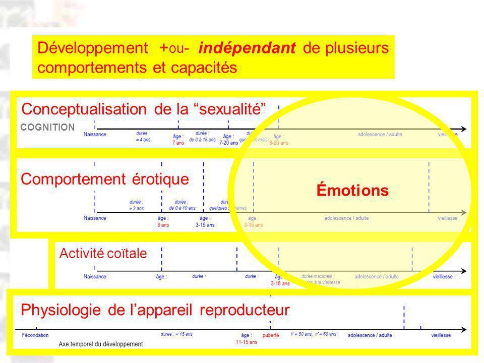 D62 : Modèles : Homme 20 : Développement & Dynamique 1 Physiologie de lappareil reproducteur Comportement érotique Activité coïtale Conceptualisation de la sexualité Développement + ou - indépendant de plusieurs comportements et capacités Émotions COGNITION