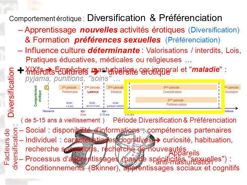 D74 : Modèles : Homme 20 : Développement & Dynamique 9 Comportement érotique : Diversification & Préférenciation – Apprentissage nouvelles activités érotiques (Diversification) & Formation préférences sexuelles (Préférenciation) Période Diversification & Préférenciation ( de 5-15 ans à vieillissement ) – Influence culture déterminante : Valorisations / interdits, Lois, Pratiques éducatives, médicales ou religieuses … – Social : disponibilité d informations ; compétences partenaires – Processus d apprentissages (pas de spécificités sexuelles ) : Conditionnements (Skinner), apprentissages sociaux et cognitifs Diversification XIX e s Empêcher masturbation, car immoral et maladie : pyjama, punitions, soins … – Individuel : caractéristiques cognitives curiosité, habituation, recherche sensations, recherche de nouveautés Facteurs de diversification : + interdits culturels - diversité érotique Appareils anti-masturbation