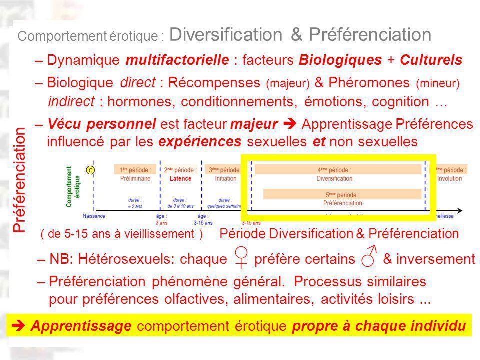 D75 : Modèles : Homme 20 : Développement & Dynamique 8 Comportement érotique : Diversification & Préférenciation Apprentissage comportement érotique propre à chaque individu – Dynamique multifactorielle : facteurs Biologiques + Culturels – Vécu personnel est facteur majeur Apprentissage Préférences influencé par les expériences sexuelles et non sexuelles – NB: Hétérosexuels: chaque préfère certains & inversement Préférenciation Période Diversification & Préférenciation ( de 5-15 ans à vieillissement ) – Préférenciation phénomène général.