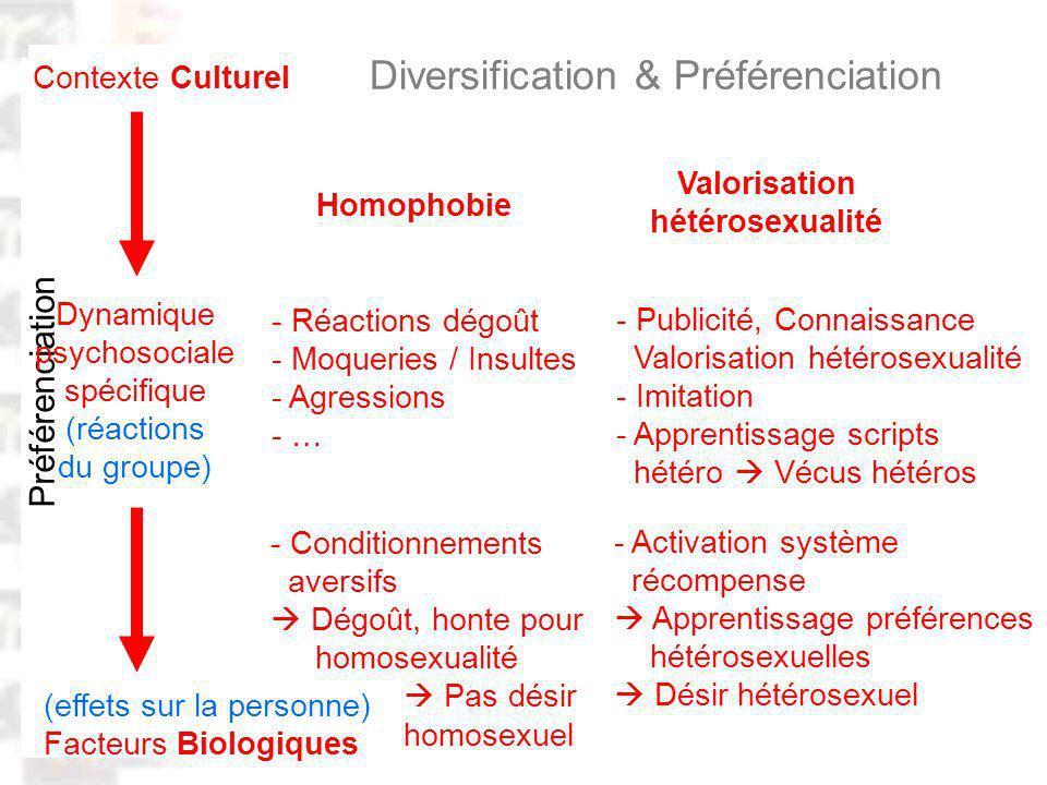 D77 : Modèles : Homme 20 : Développement & Dynamique 8 Comportement érotique : Diversification & Préférenciation Préférenciation (effets sur la personne) Facteurs Biologiques Contexte Culturel Homophobie Dynamique psychosociale spécifique (réactions du groupe) Valorisation hétérosexualité - Réactions dégoût - Moqueries / Insultes - Agressions - … - Conditionnements aversifs Dégoût, honte pour homosexualité Pas désir homosexuel - Publicité, Connaissance Valorisation hétérosexualité - Imitation - Apprentissage scripts hétéro Vécus hétéros - Activation système récompense Apprentissage préférences hétérosexuelles Désir hétérosexuel
