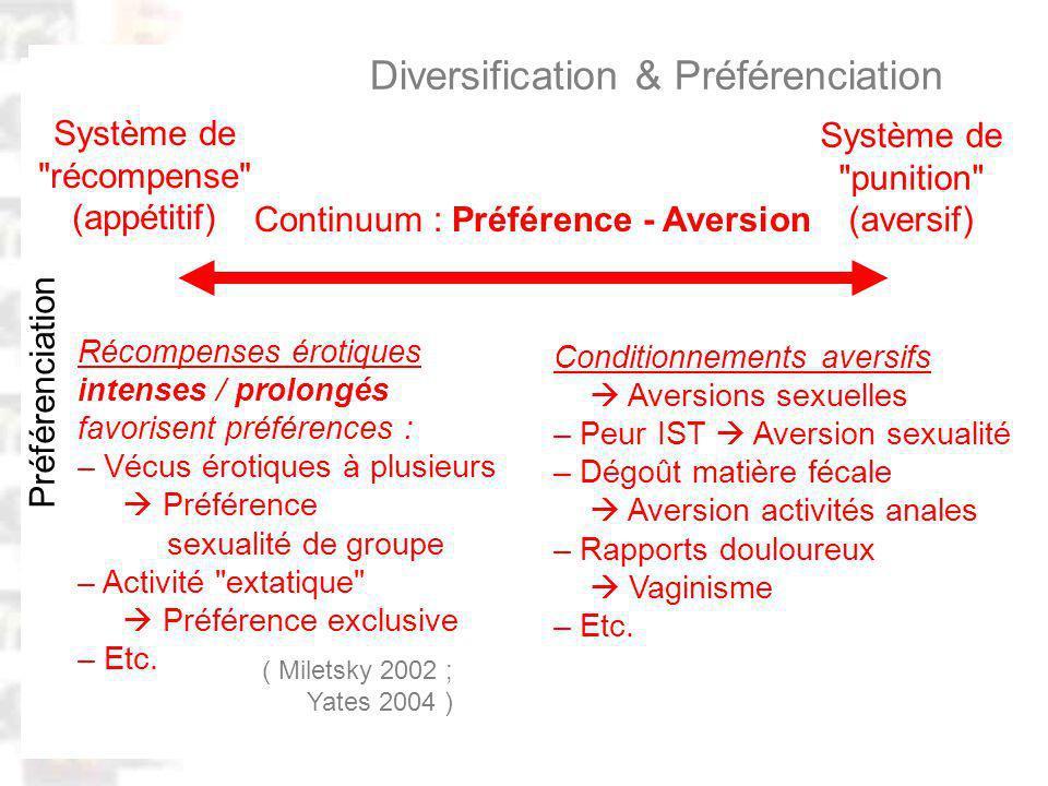 D78 : Modèles : Homme 20 : Développement & Dynamique 8 Comportement érotique : Diversification & Préférenciation Préférenciation Continuum : Préférence - Aversion Système de récompense (appétitif) Système de punition (aversif) ( Miletsky 2002 ; Yates 2004 ) Récompenses érotiques intenses / prolongés favorisent préférences : – Vécus érotiques à plusieurs Préférence sexualité de groupe – Activité extatique Préférence exclusive – Etc.