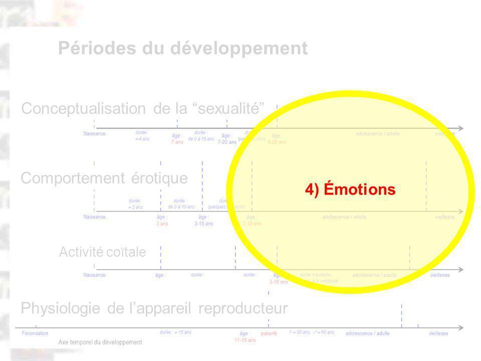 D84 : Modèles : Homme 20 : Développement & Dynamique 15 Physiologie de lappareil reproducteur Comportement érotique Activité coïtale Conceptualisation de la sexualité Périodes du développement 4) Émotions