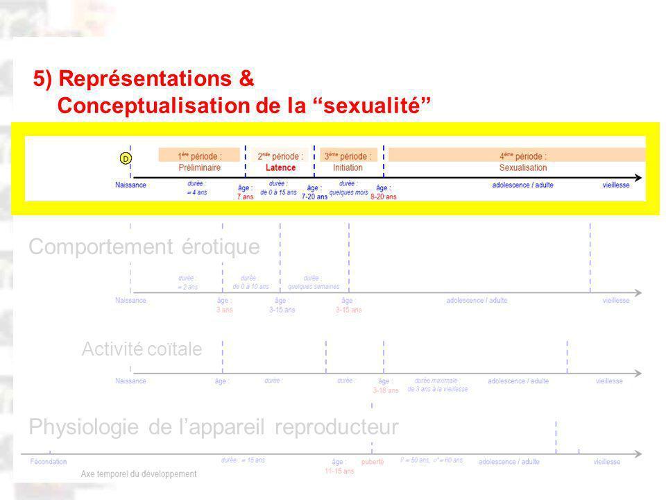 D89 : Modèles : Homme 20 : Développement & Dynamique 17 Physiologie de lappareil reproducteur Comportement érotique Activité coïtale 5) Représentations & Conceptualisation de la sexualité