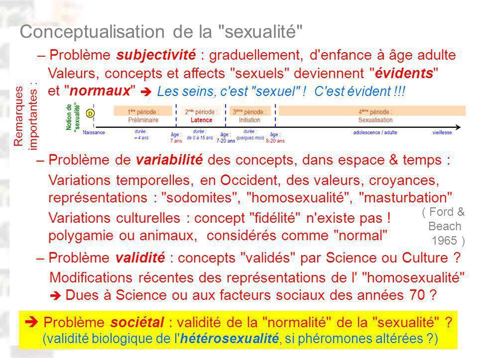 D96 : Modèles : Homme 20 : Développement & Dynamique 20 Conceptualisation de la sexualité – Problème de variabilité des concepts, dans espace & temps : Variations culturelles : concept fidélité n existe pas .