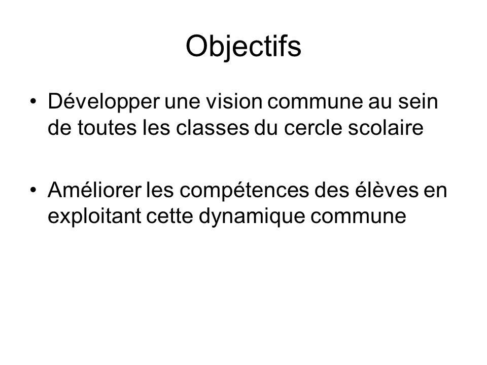 Objectifs Développer une vision commune au sein de toutes les classes du cercle scolaire Améliorer les compétences des élèves en exploitant cette dynamique commune