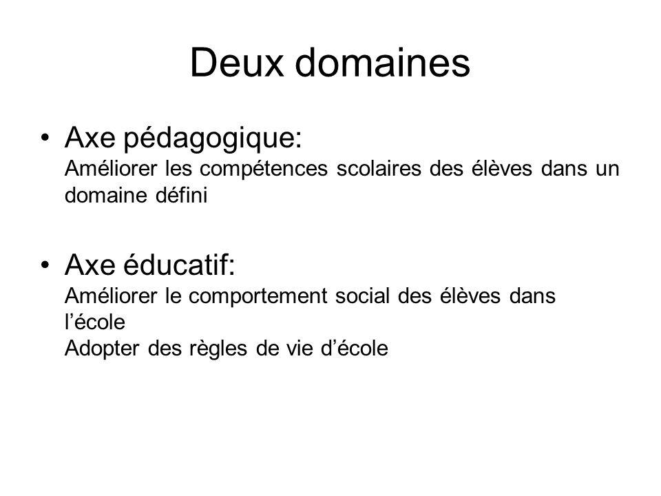 Deux domaines Axe pédagogique: Améliorer les compétences scolaires des élèves dans un domaine défini Axe éducatif: Améliorer le comportement social des élèves dans lécole Adopter des règles de vie décole