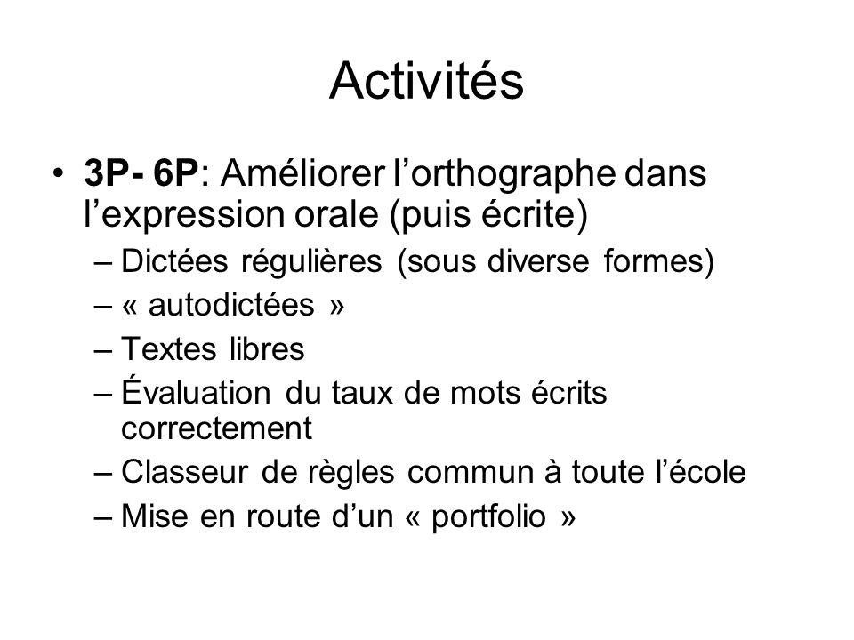 Activités 3P- 6P: Améliorer lorthographe dans lexpression orale (puis écrite) –Dictées régulières (sous diverse formes) –« autodictées » –Textes libres –Évaluation du taux de mots écrits correctement –Classeur de règles commun à toute lécole –Mise en route dun « portfolio »