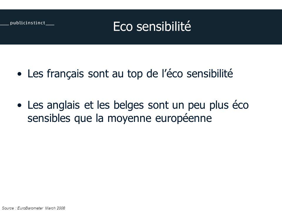 Eco sensibilité Les français sont au top de léco sensibilité Les anglais et les belges sont un peu plus éco sensibles que la moyenne européenne Source : EuroBarometer March 2008