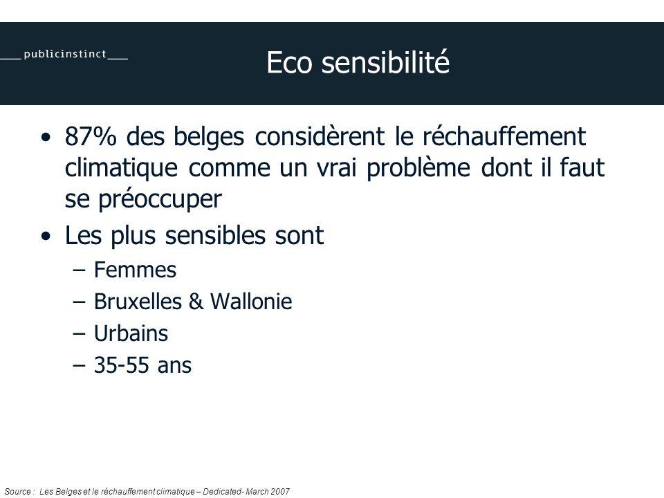 87% des belges considèrent le réchauffement climatique comme un vrai problème dont il faut se préoccuper Les plus sensibles sont –Femmes –Bruxelles & Wallonie –Urbains –35-55 ans Source : Les Belges et le réchauffement climatique – Dedicated- March 2007 Eco sensibilité