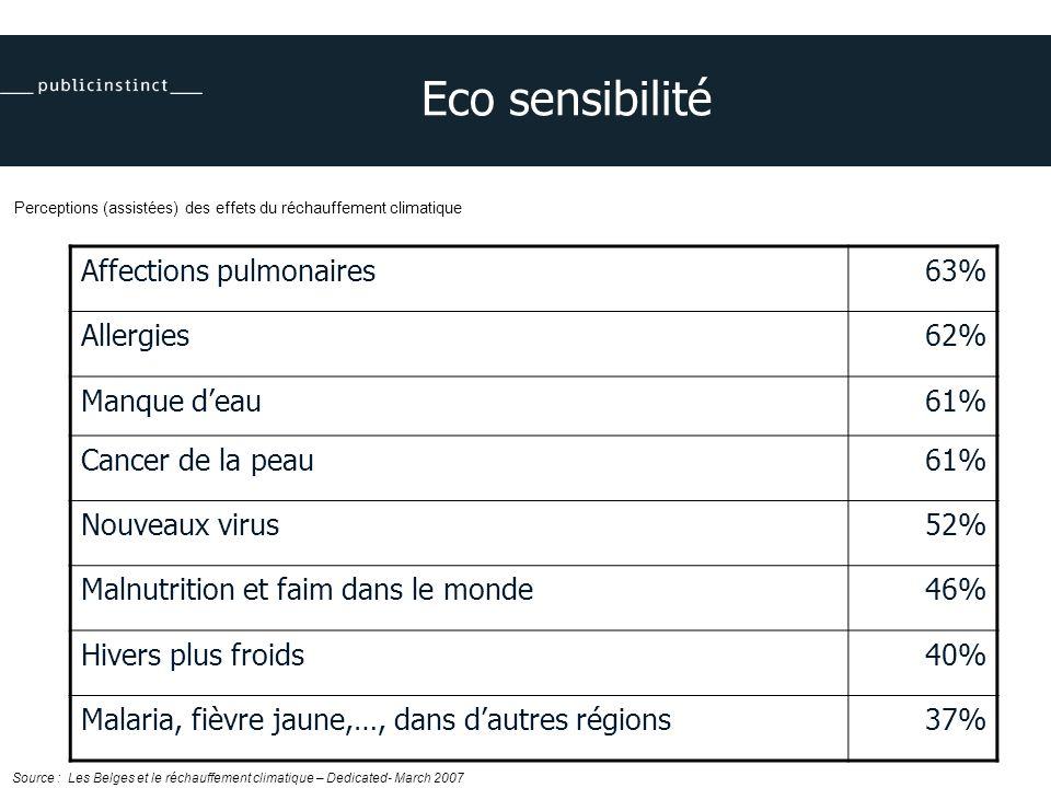 Eco sensibilité Affections pulmonaires63% Allergies62% Manque deau61% Cancer de la peau61% Nouveaux virus52% Malnutrition et faim dans le monde46% Hivers plus froids40% Malaria, fièvre jaune,…, dans dautres régions37% Perceptions (assistées) des effets du réchauffement climatique Source : Les Belges et le réchauffement climatique – Dedicated- March 2007