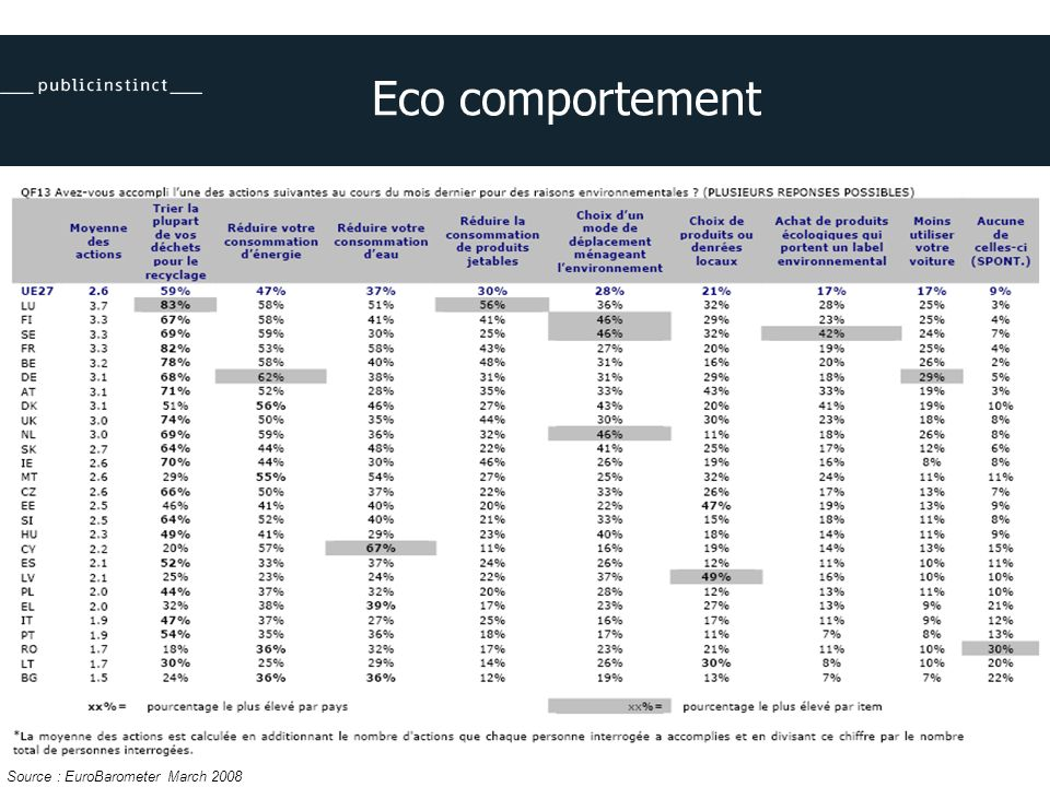 Eco comportement Source : EuroBarometer March 2008