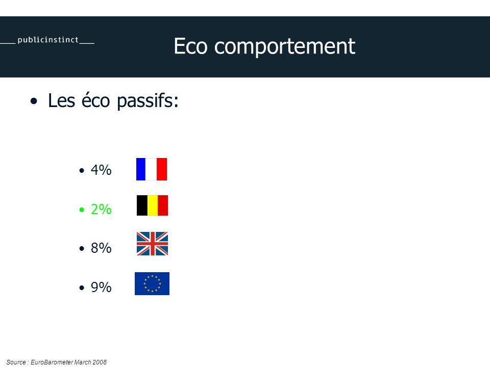Eco comportement Les éco passifs: 4% 2% 8% 9% Source : EuroBarometer March 2008