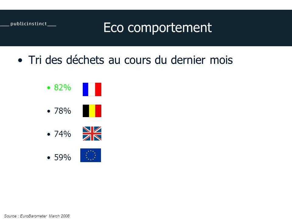 Eco comportement Tri des déchets au cours du dernier mois 82% 78% 74% 59% Source : EuroBarometer March 2008