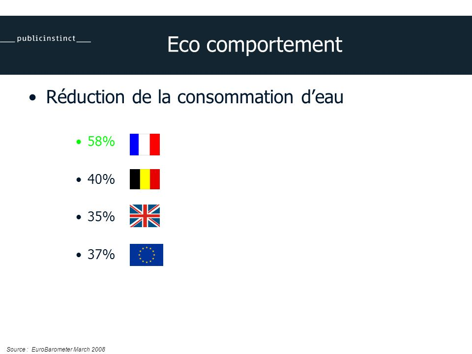 Eco comportement Réduction de la consommation deau 58% 40% 35% 37% Source : EuroBarometer March 2008