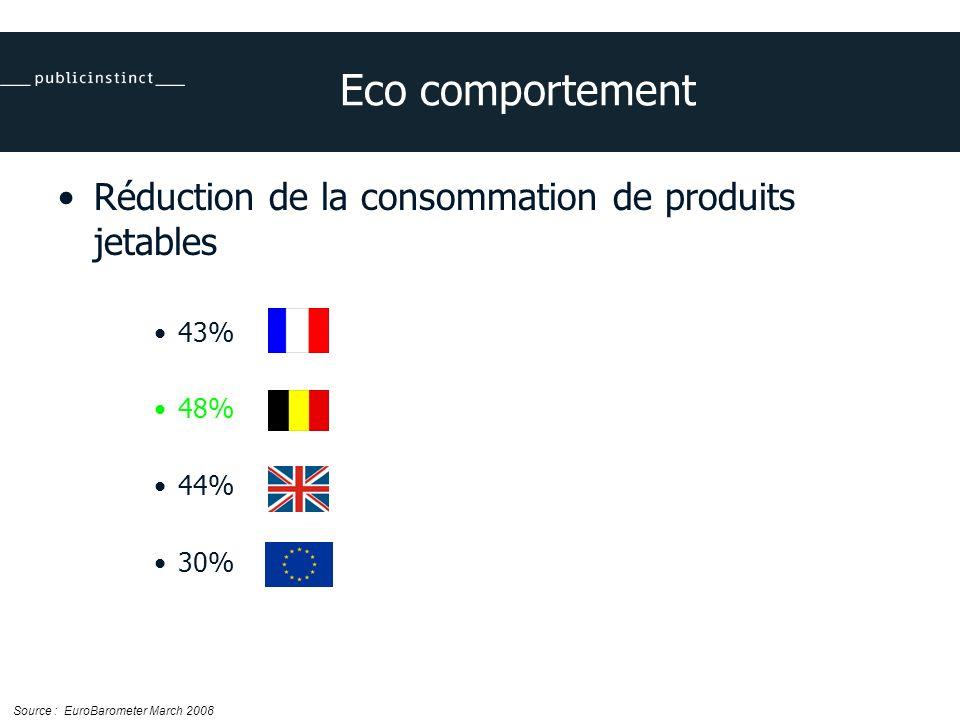 Eco comportement Réduction de la consommation de produits jetables 43% 48% 44% 30% Source : EuroBarometer March 2008