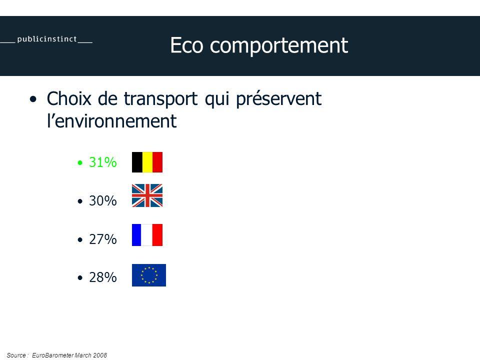 Eco comportement Choix de transport qui préservent lenvironnement 31% 30% 27% 28% Source : EuroBarometer March 2008