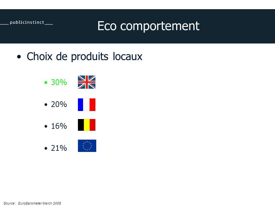 Eco comportement Choix de produits locaux 30% 20% 16% 21% Source : EuroBarometer March 2008