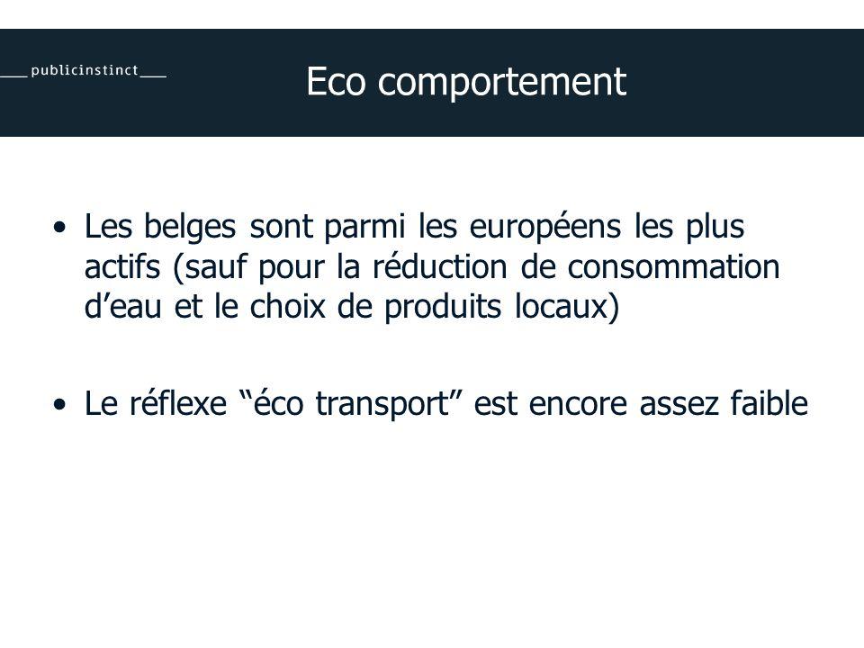 Eco comportement Les belges sont parmi les européens les plus actifs (sauf pour la réduction de consommation deau et le choix de produits locaux) Le réflexe éco transport est encore assez faible