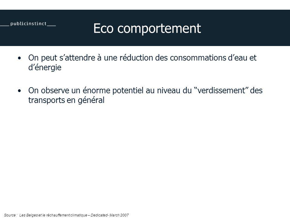 Eco comportement On peut sattendre à une réduction des consommations deau et dénergie On observe un énorme potentiel au niveau du verdissement des transports en général Source : Les Belges et le réchauffement climatique – Dedicated- March 2007