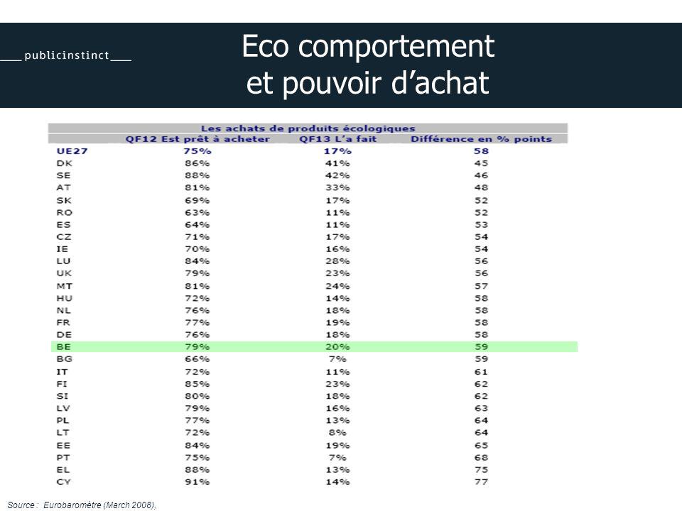 Eco comportement et pouvoir dachat Source : Eurobaromètre (March 2008),