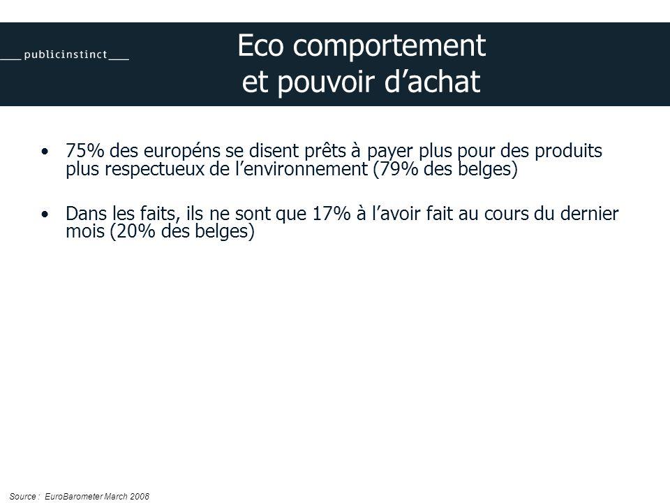 Eco comportement et pouvoir dachat 75% des européns se disent prêts à payer plus pour des produits plus respectueux de lenvironnement (79% des belges) Dans les faits, ils ne sont que 17% à lavoir fait au cours du dernier mois (20% des belges) Source : EuroBarometer March 2008