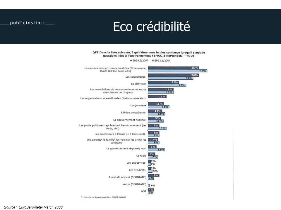 Eco crédibilité Source : EuroBarometer March 2008