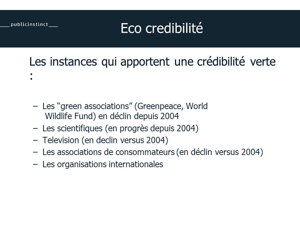 Eco credibilité Les instances qui apportent une crédibilité verte : –Les green associations (Greenpeace, World Wildlife Fund) en déclin depuis 2004 –Les scientifiques (en progrès depuis 2004) –Television (en declin versus 2004) –Les associations de consommateurs (en déclin versus 2004) –Les organisations internationales