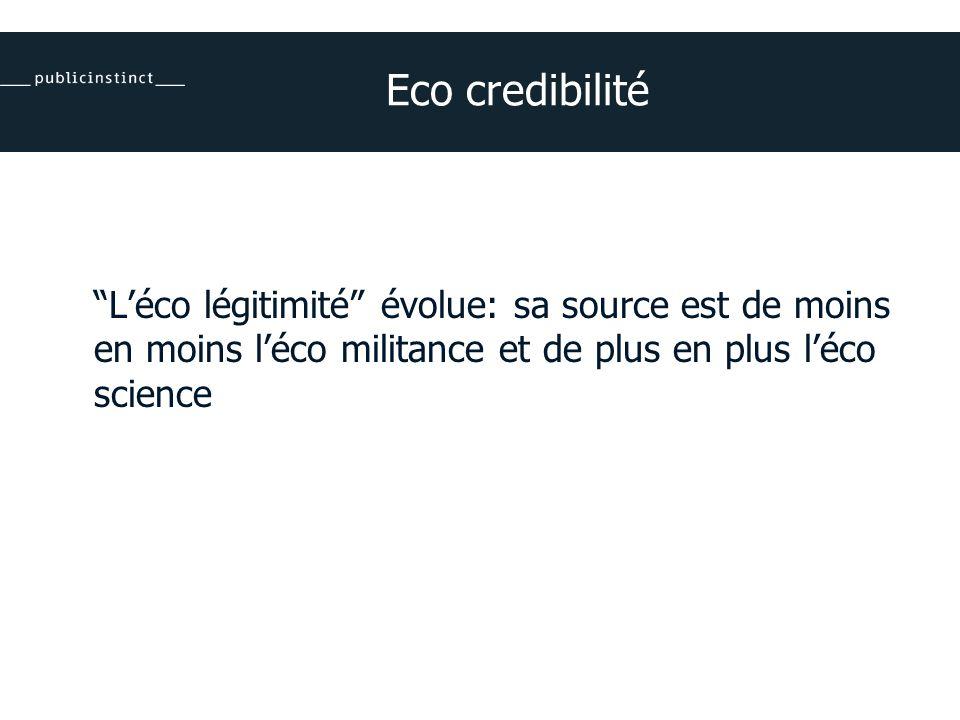 Eco credibilité Léco légitimité évolue: sa source est de moins en moins léco militance et de plus en plus léco science