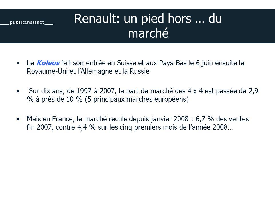 Renault: un pied hors … du marché Le Koleos fait son entrée en Suisse et aux Pays-Bas le 6 juin ensuite le Royaume-Uni et lAllemagne et la Russie Sur dix ans, de 1997 à 2007, la part de marché des 4 x 4 est passée de 2,9 % à près de 10 % (5 principaux marchés européens) Mais en France, le marché recule depuis janvier 2008 : 6,7 % des ventes fin 2007, contre 4,4 % sur les cinq premiers mois de lannée 2008…