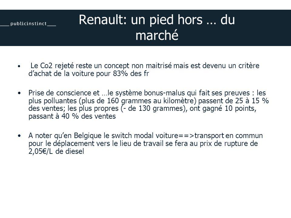 Renault: un pied hors … du marché Le Co2 rejeté reste un concept non maitrisé mais est devenu un critère dachat de la voiture pour 83% des fr Prise de conscience et …le système bonus-malus qui fait ses preuves : les plus polluantes (plus de 160 grammes au kilomètre) passent de 25 à 15 % des ventes; les plus propres (- de 130 grammes), ont gagné 10 points, passant à 40 % des ventes A noter quen Belgique le switch modal voiture==>transport en commun pour le déplacement vers le lieu de travail se fera au prix de rupture de 2,05/L de diesel