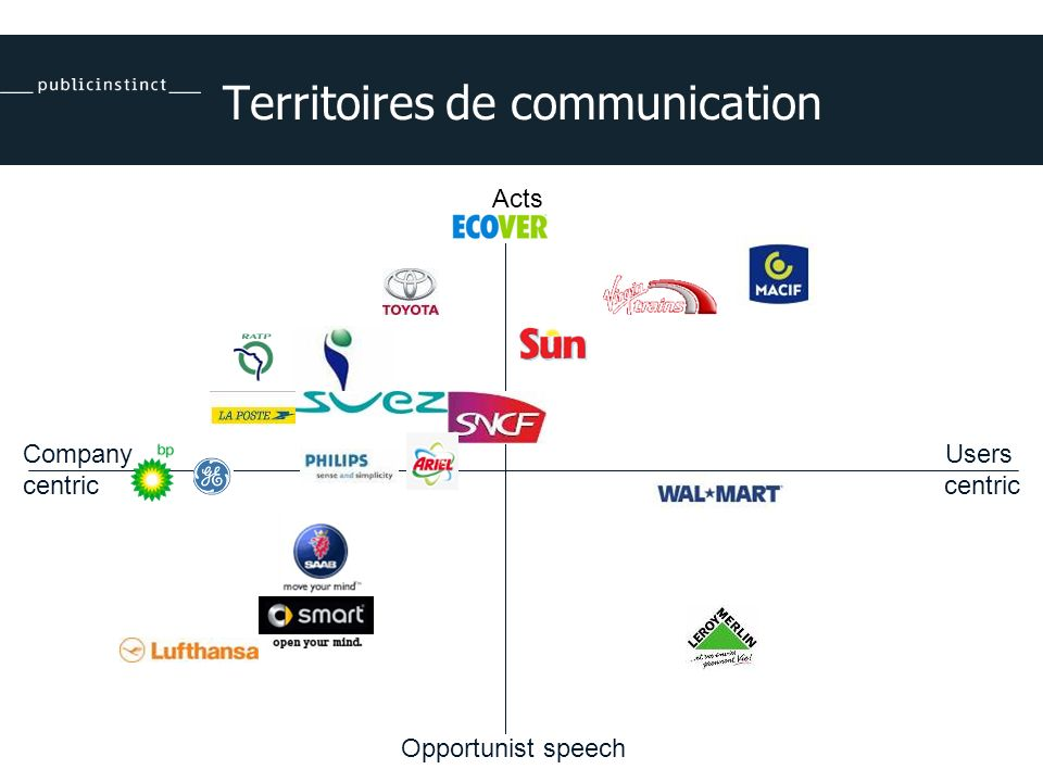 Territoires de communication Acts Company centric Users centric Opportunist speech