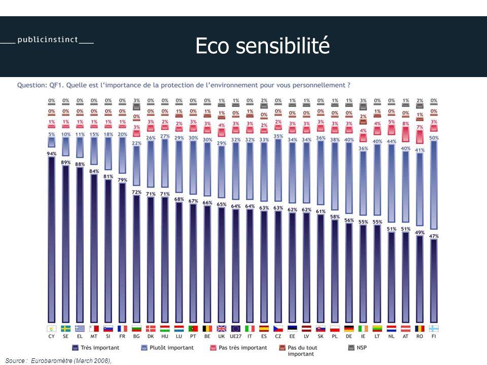 Eco sensibilité Source : Eurobaromètre (March 2008),