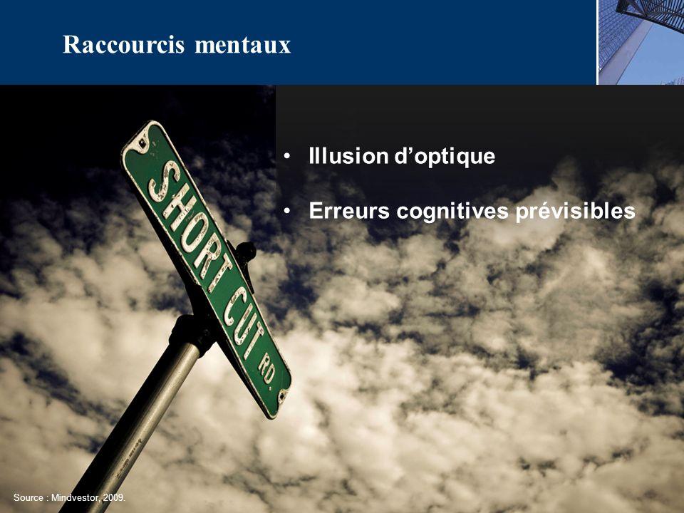 Illusion doptique Erreurs cognitives prévisibles Raccourcis mentaux Source : Mindvestor, 2009.