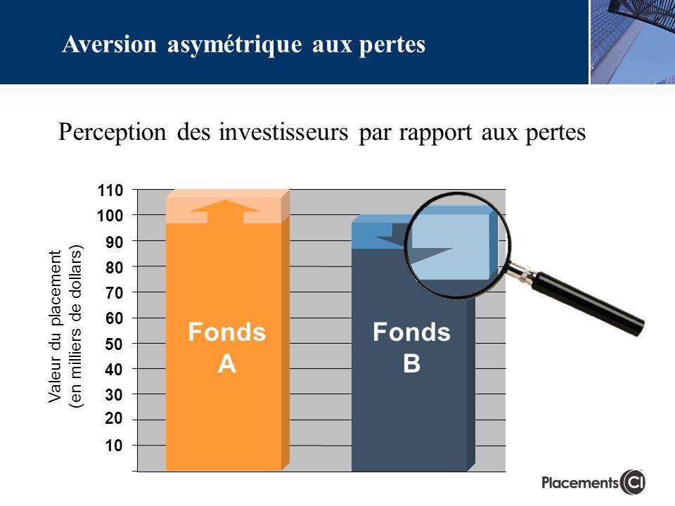Perception des investisseurs par rapport aux pertes Fonds A 40 50 60 70 80 90 100 110 30 10 20 Fonds B Aversion asymétrique aux pertes Valeur du place