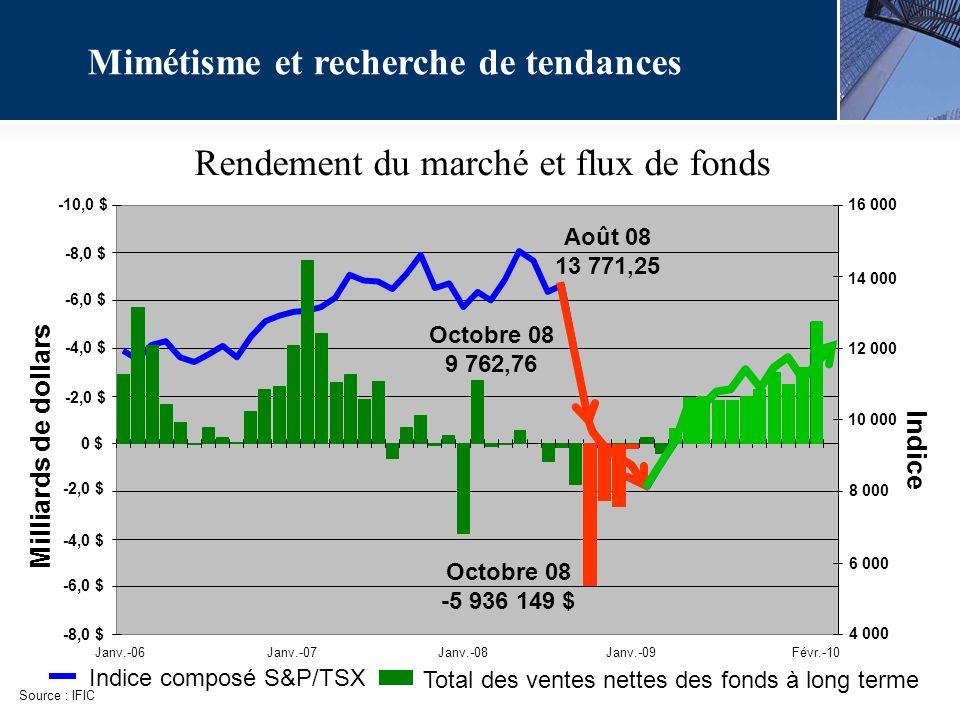Mimétisme et recherche de tendances Rendement du marché et flux de fonds Octobre 08 -5 936 149 $ Octobre 08 9 762,76 Août 08 13 771,25 Indice composé S&P/TSX Source : IFIC Total des ventes nettes des fonds à long terme